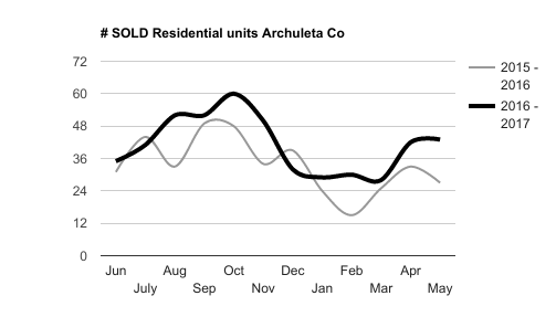 This represents the number of sold residential units, county wide, year over year. These are single family , stick built units. Not condos, town homes or mobile homes.