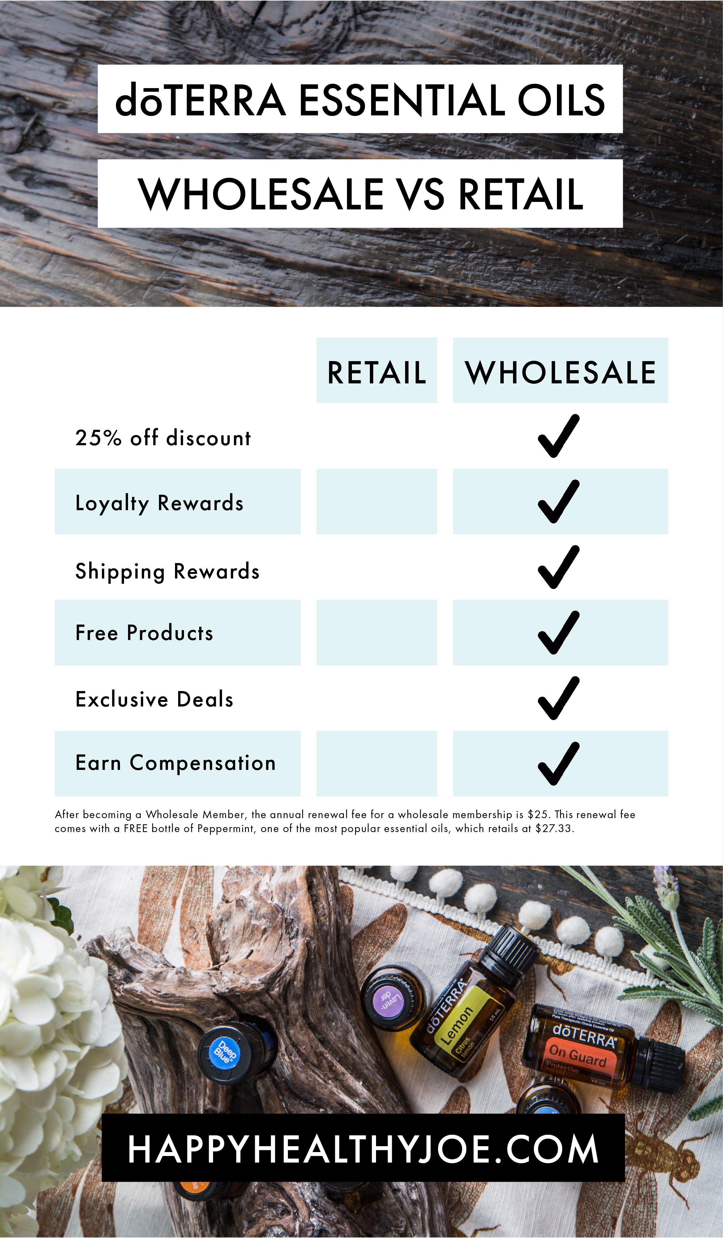 Here's a nifty infographic showing the perks that come with a d�TERRA Wholesale Membership! Basically, when it comes to benefits, Wholesale beats Retail 5-0!