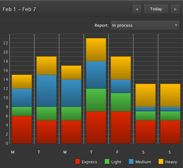The in process graph shows you how many vehicles are in your shop each day.