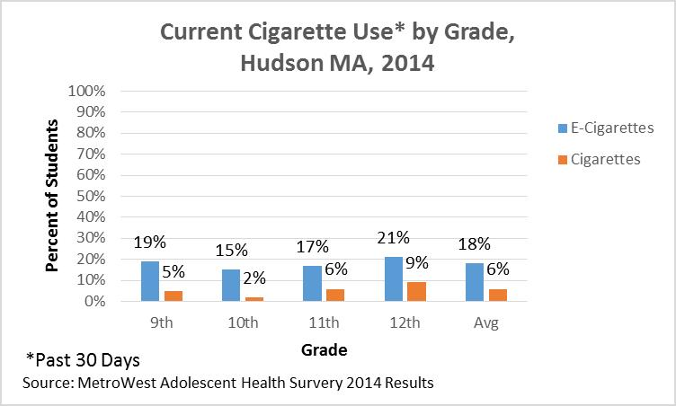 2014-HHS-e-Cigarette-Use-by-Grade.jpg