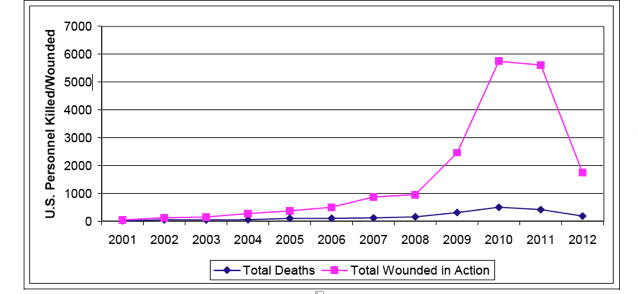 Figure I. American Casualties by Year Through July 12, 2012 (Chesser 2012)