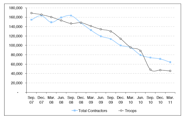 Figure III Number of Contractor Personnel in Iraq vs. Trop Levels (Schwartz 2011)