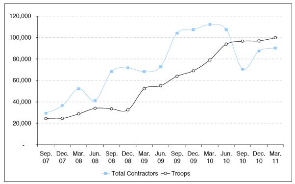 Figure IV Number of Contractor Personnel In Afghanistan vs. Troop Levels (Schwartz 2011)