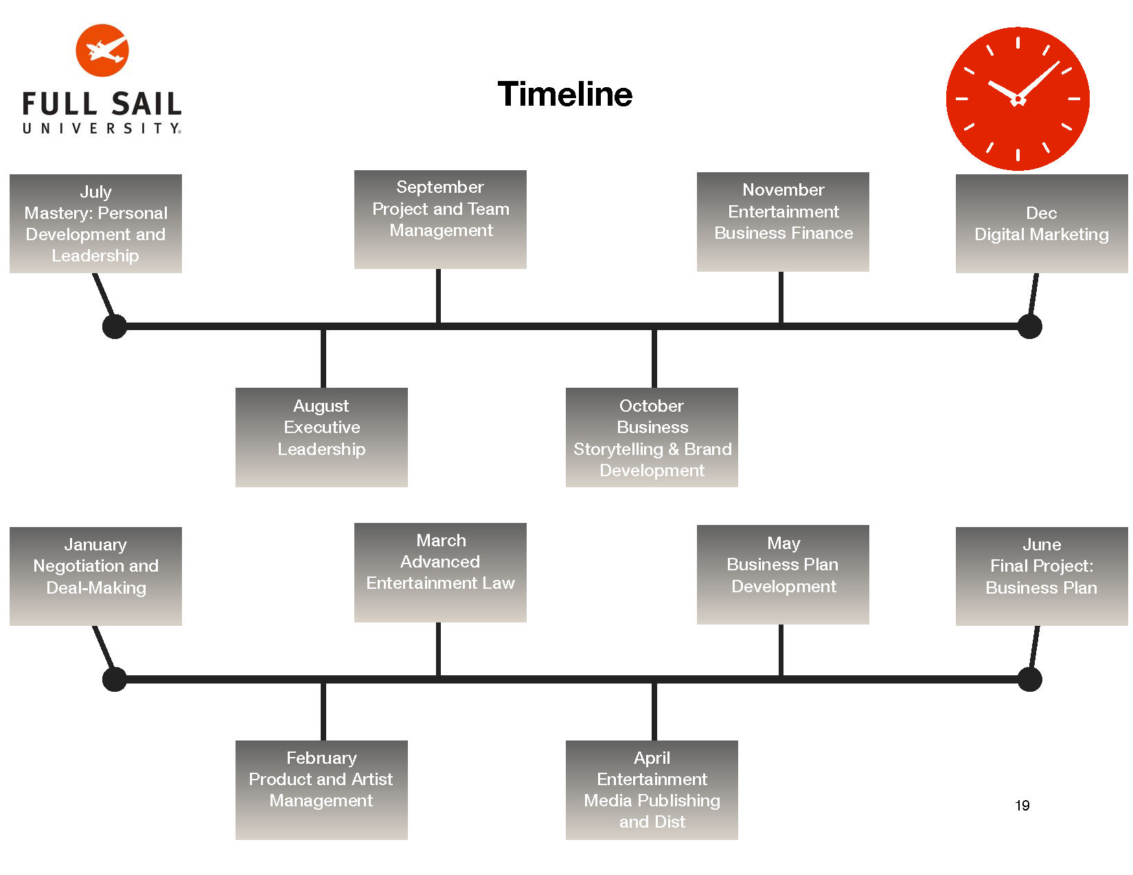 4.2 Assignment- Mastery Journey Timeline copy_Page_19.png