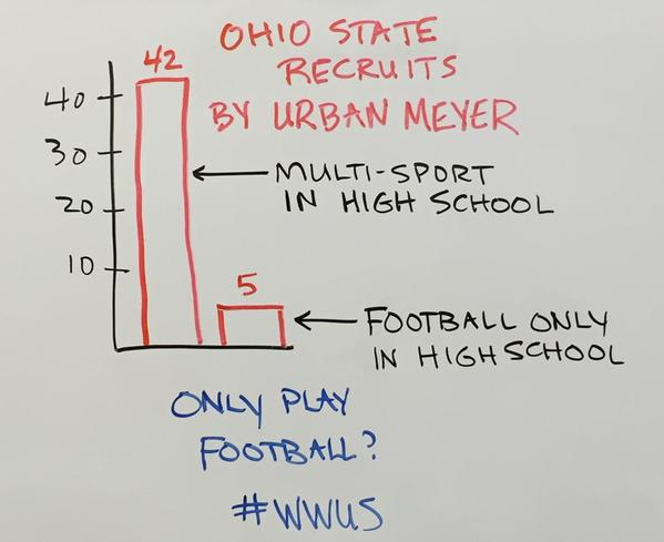 Ohio-St-recruits.png