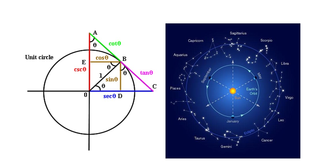 The Unit Circle, the formative structure of trigonometry and western mathematics juxtaposed against the western zodiac. One can see how measuring the stars developed into a system to measure angles.