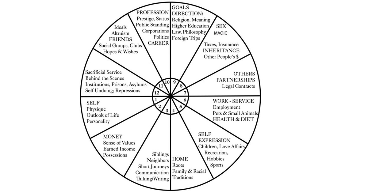 One version of a natal chart house system. The twelfth house is 9 to 10 o'clock.
