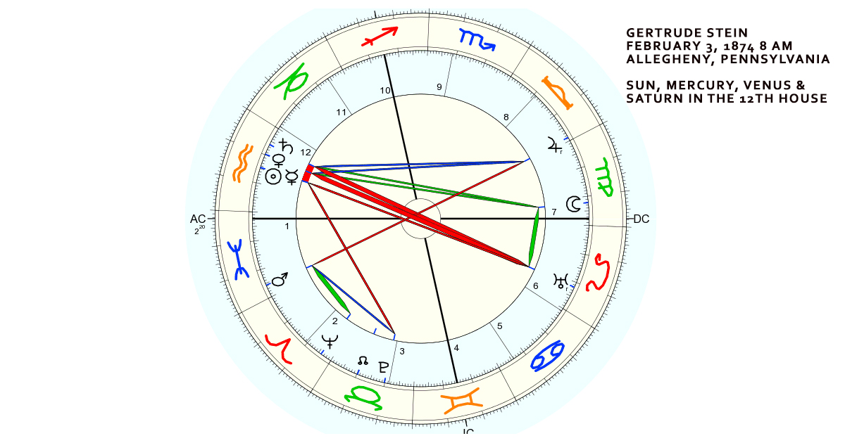 Gertrude Stein natal chart. Sun, Mercury, Venus and Saturn conjunct in the 12th house.
