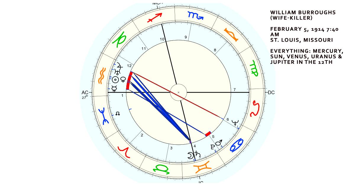 William S. Burroughs' (Wife Killer's) Natal Chart. Five planets in the 12th house: Mercury, Sun, Venus, Uranus and Jupiter.