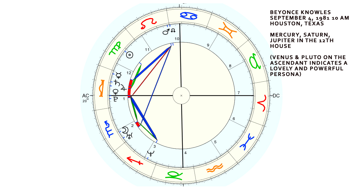 Beyonce Knowles' natal chart. Saturn, mercury and Jupiter conjunct in the 12th house. (Venus and Pluto on the ascendant, which signifies she is an intensely powerful and adorable persona.)