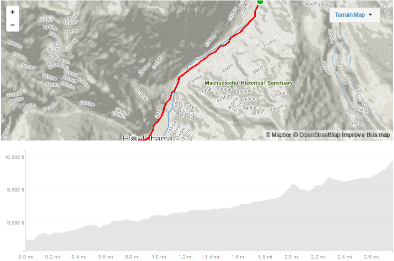 Day 1 elevation map from lunch site to camp site.