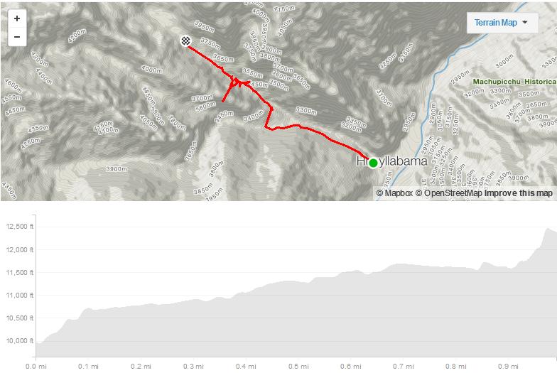 incatrail-day2-elevationmap