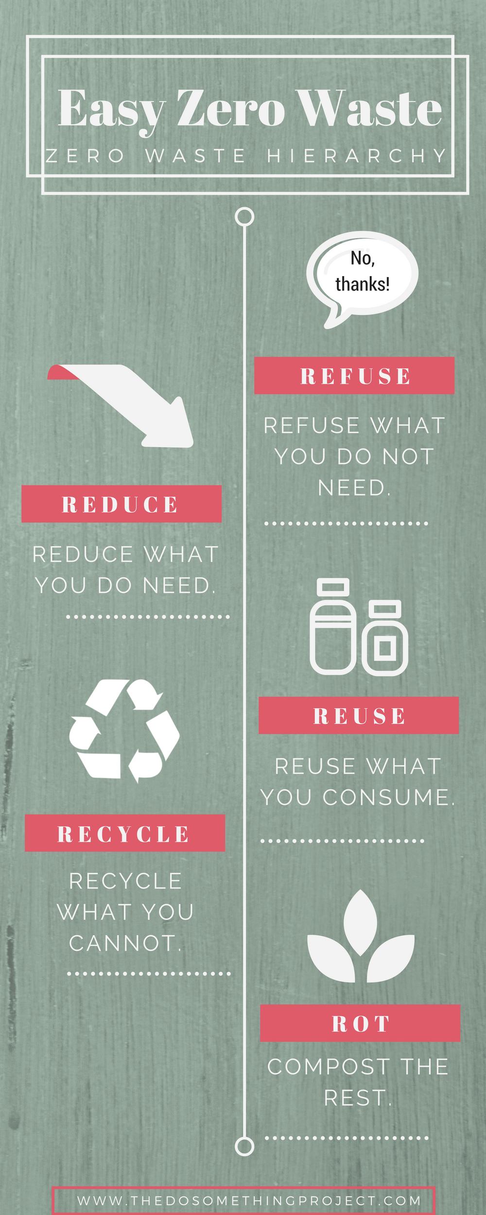 zero-waste-hierarchy.png