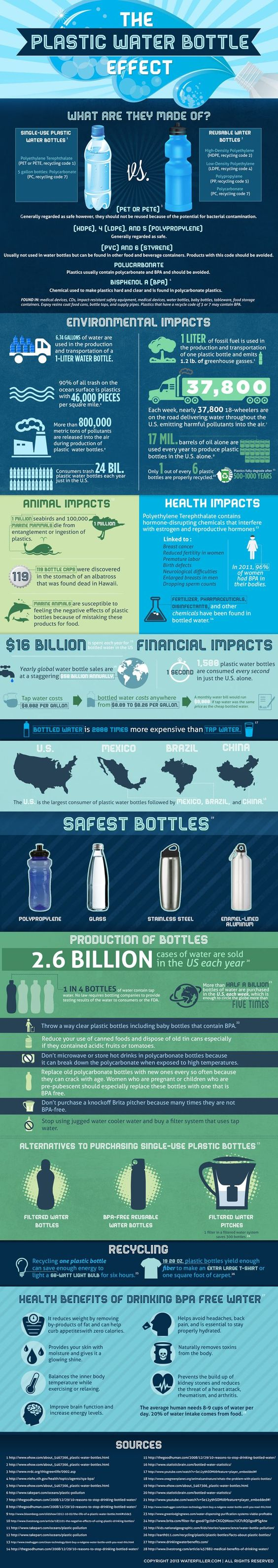 Pulled from Pinterest. Infographic from waterfiller.com