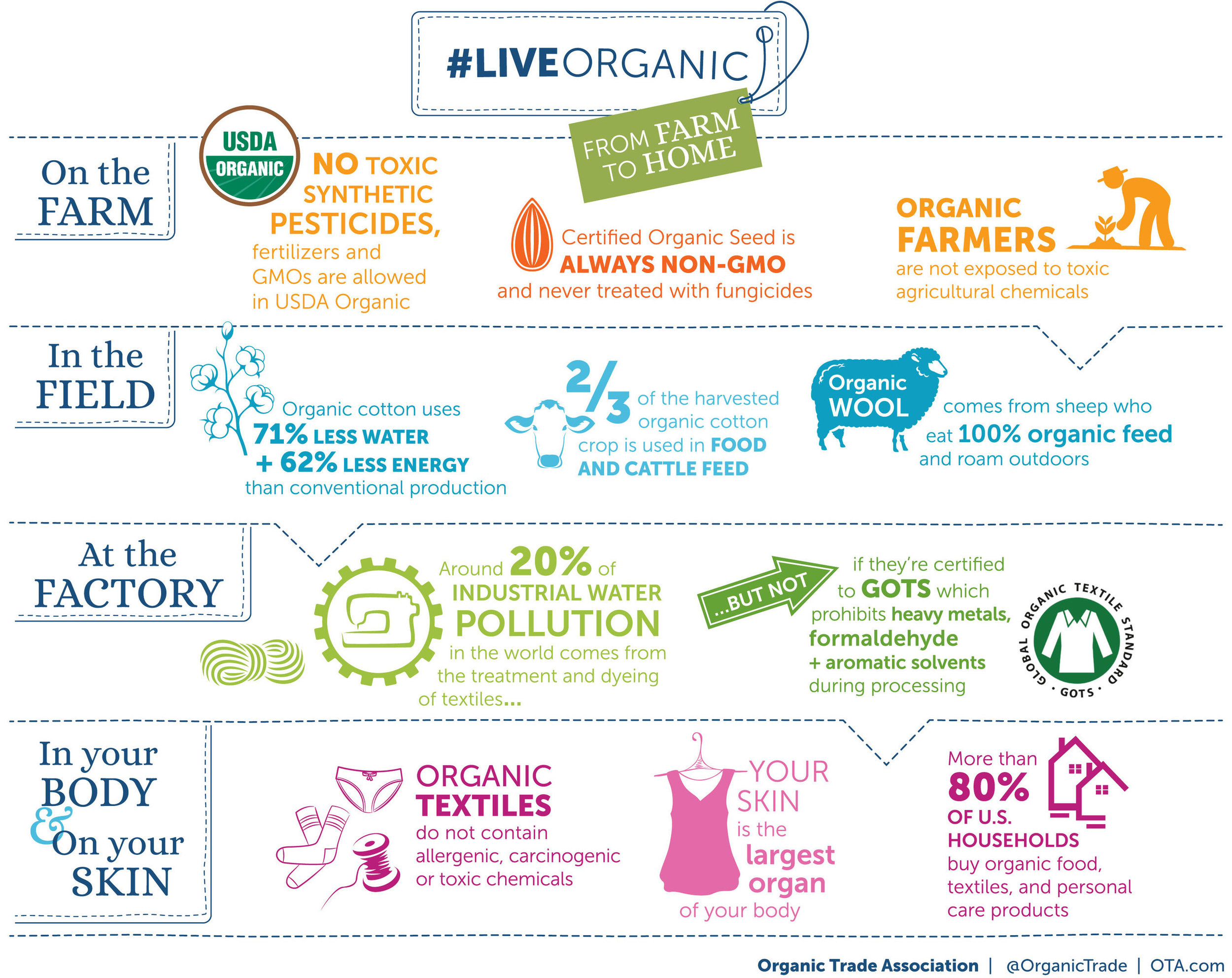 live-organic-farm-to-field-factory-home-body