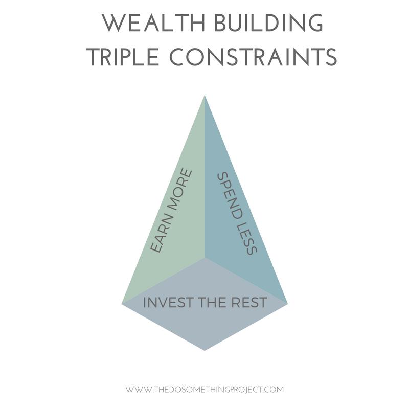Wealth Building Triple Constraints: Ear More, Spend Less, Invest the Rest
