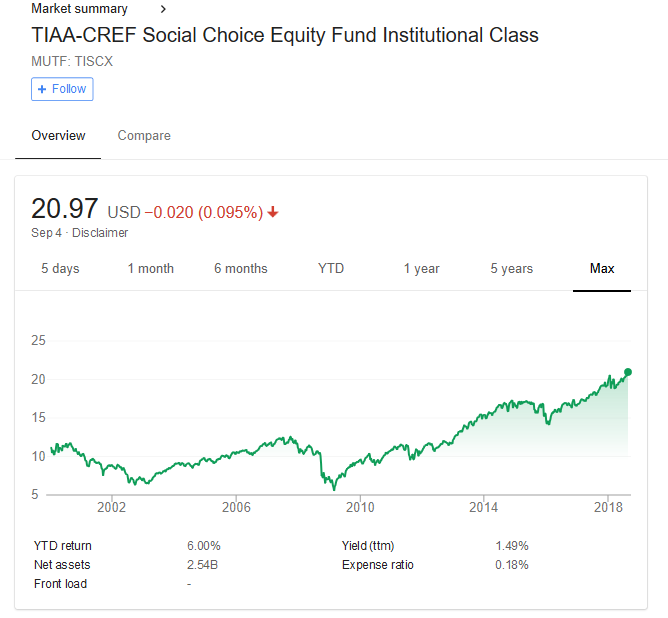 TIAA-CREF Social Choice Equity Fund growth since inception