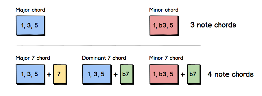 chord-construction.png