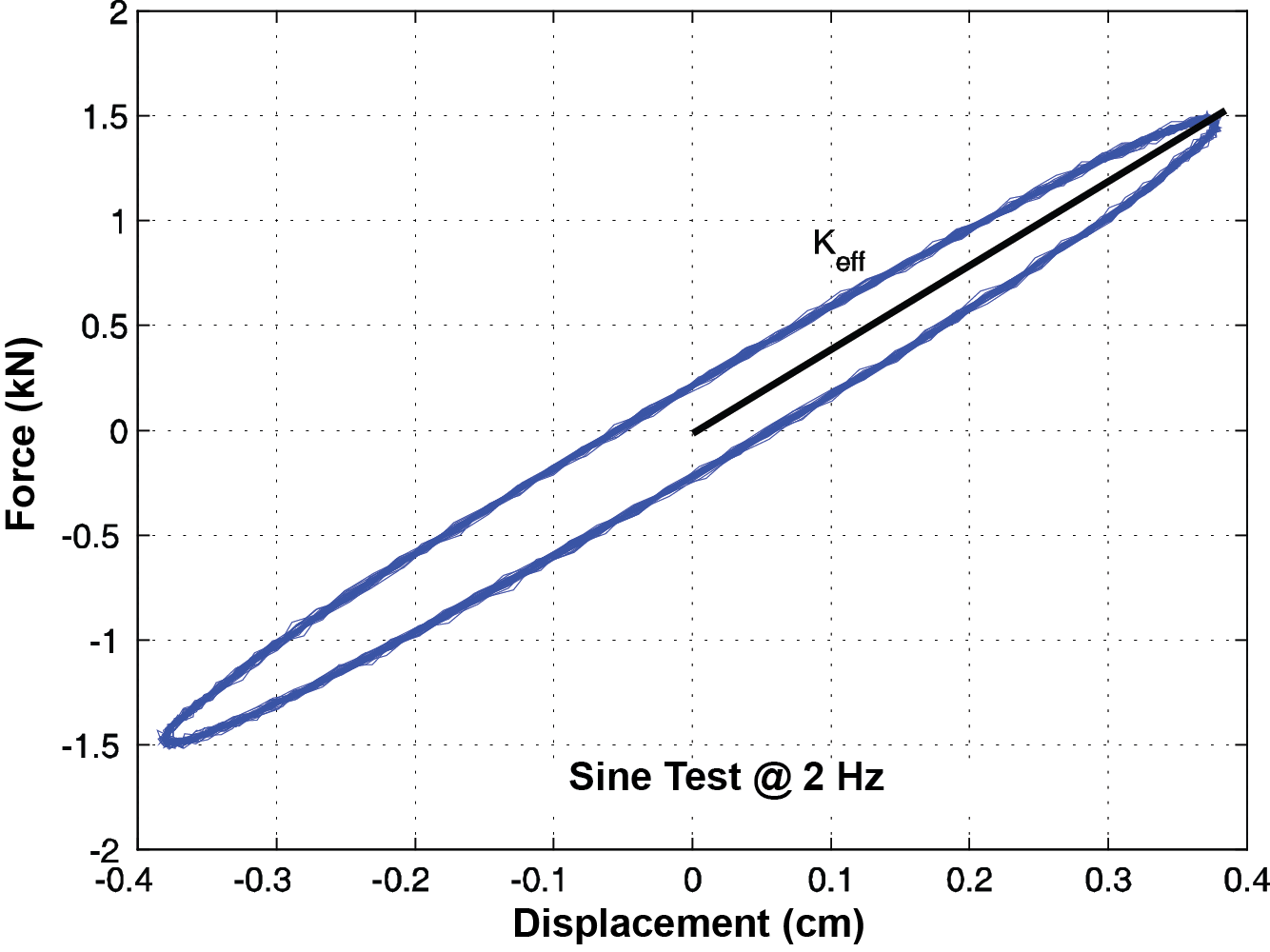 Experimental System Identification of Elastomeric Isolation Bearing