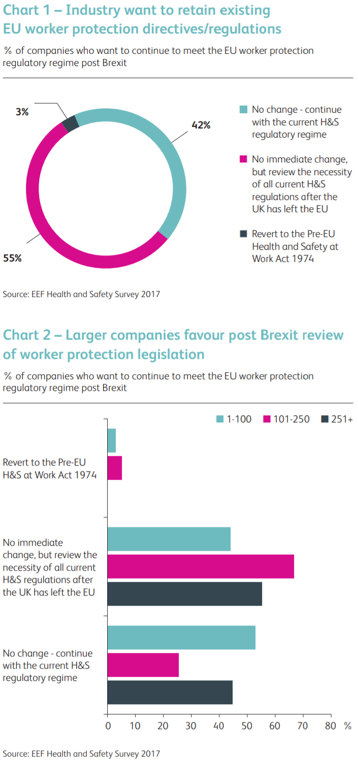 brexit health and safety regime change survey charts.png