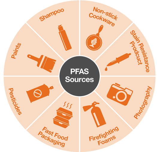 Common sources of pfas exposure.  courtesy: Michael Best and Friedrich llp