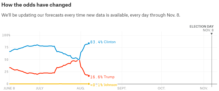 Providing a look at how the data has changed over time. Look at how dramatic the data changed after the DNC. The percentage is the chance each candidate wins the election and is not representative of percentage of votes the candidate would win (in this case, the site has Clinton winning 49% of the vote, Trump 42%).
