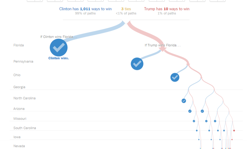 My latest favorite graphic on the election: this 'path to victory' diagram from Upshot. Makes me happy as both a Democrat and an engineer, as someone who likes math.