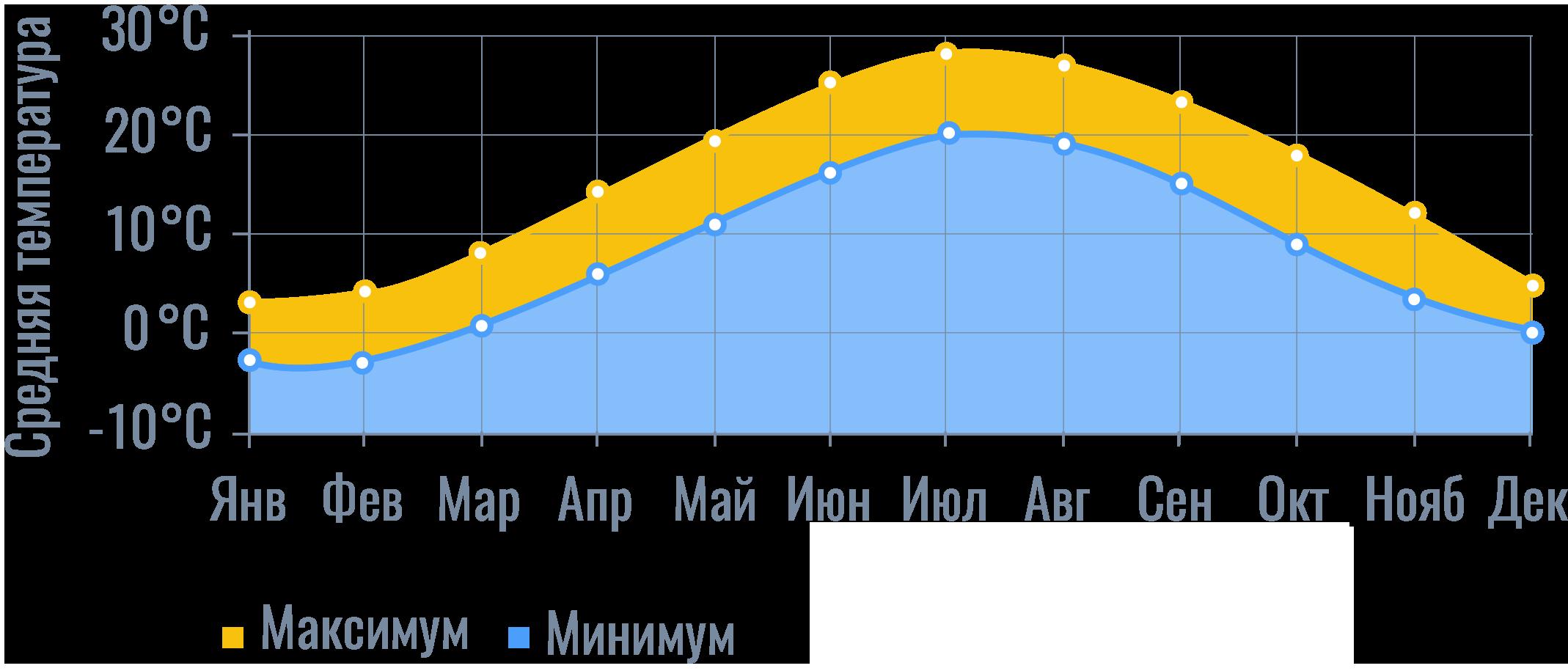 график_средних_температур_погода_ньюйоркгид.png