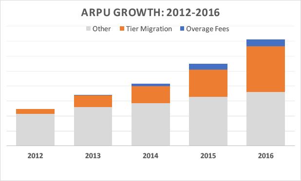 ARPU_Chart.jpeg