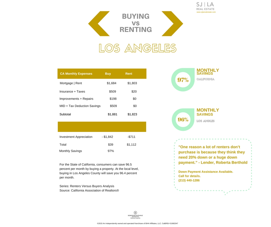 Buying Versus Renting Los Angeles California