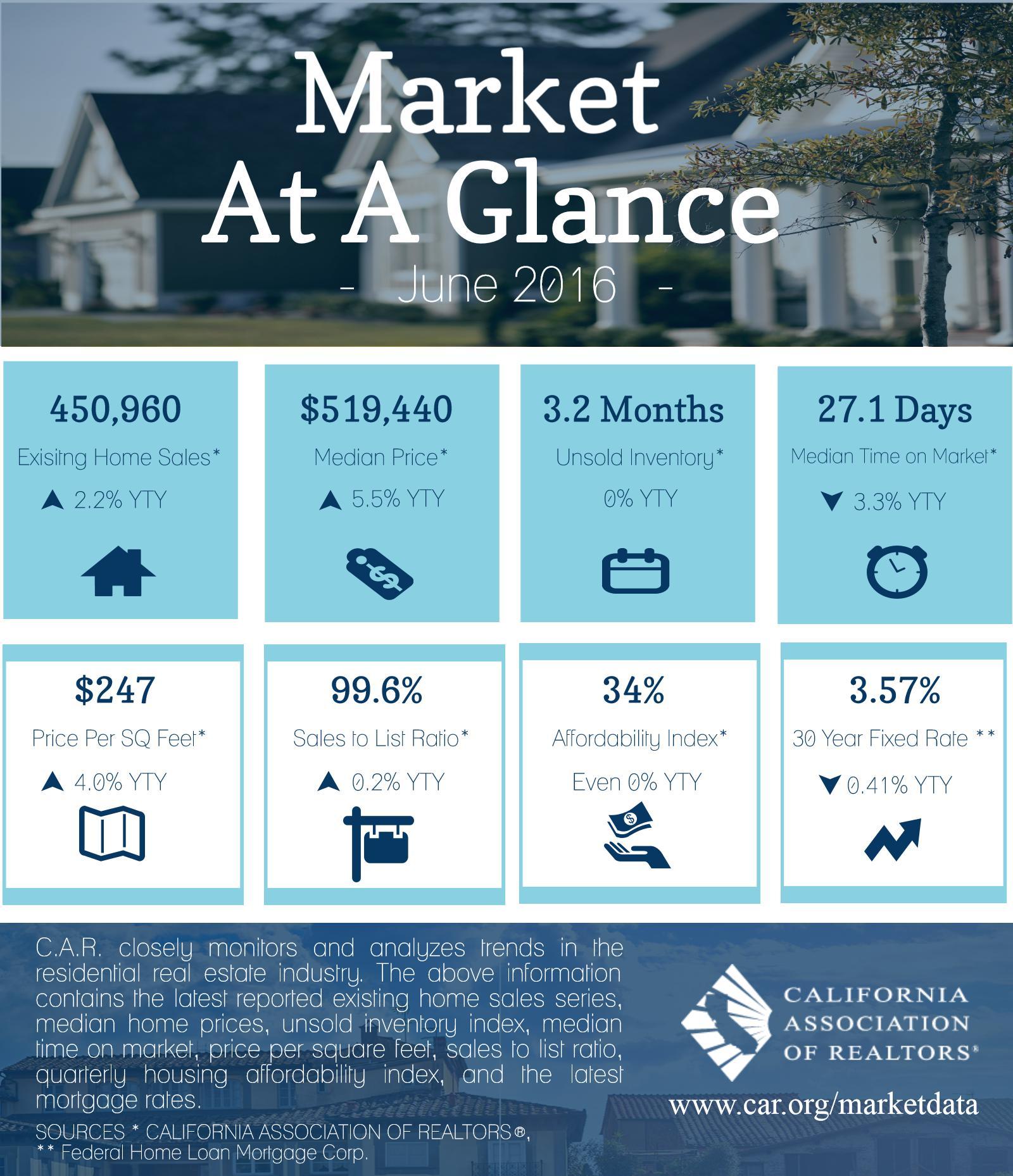 June 2016 Real Estate Market Stats