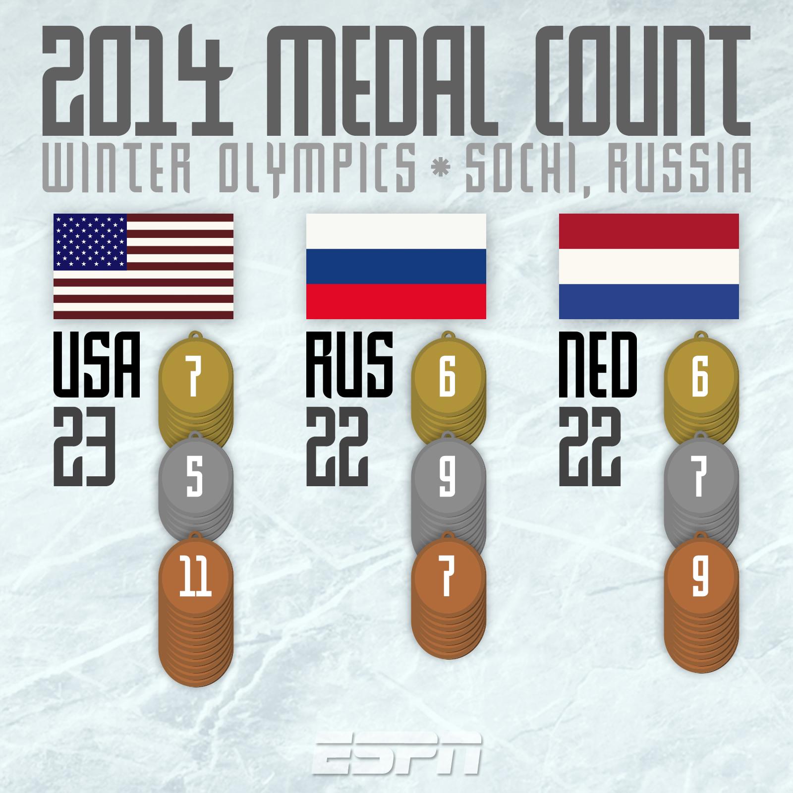 14010110WGR_SMM-Olympic_Medal_Count_02192014.jpg
