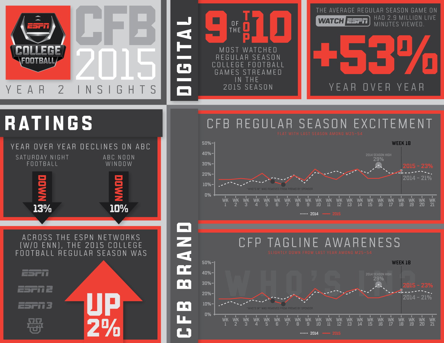 16023995OST_CFB-CFP_Year2Insights_Graphic_v07.jpg