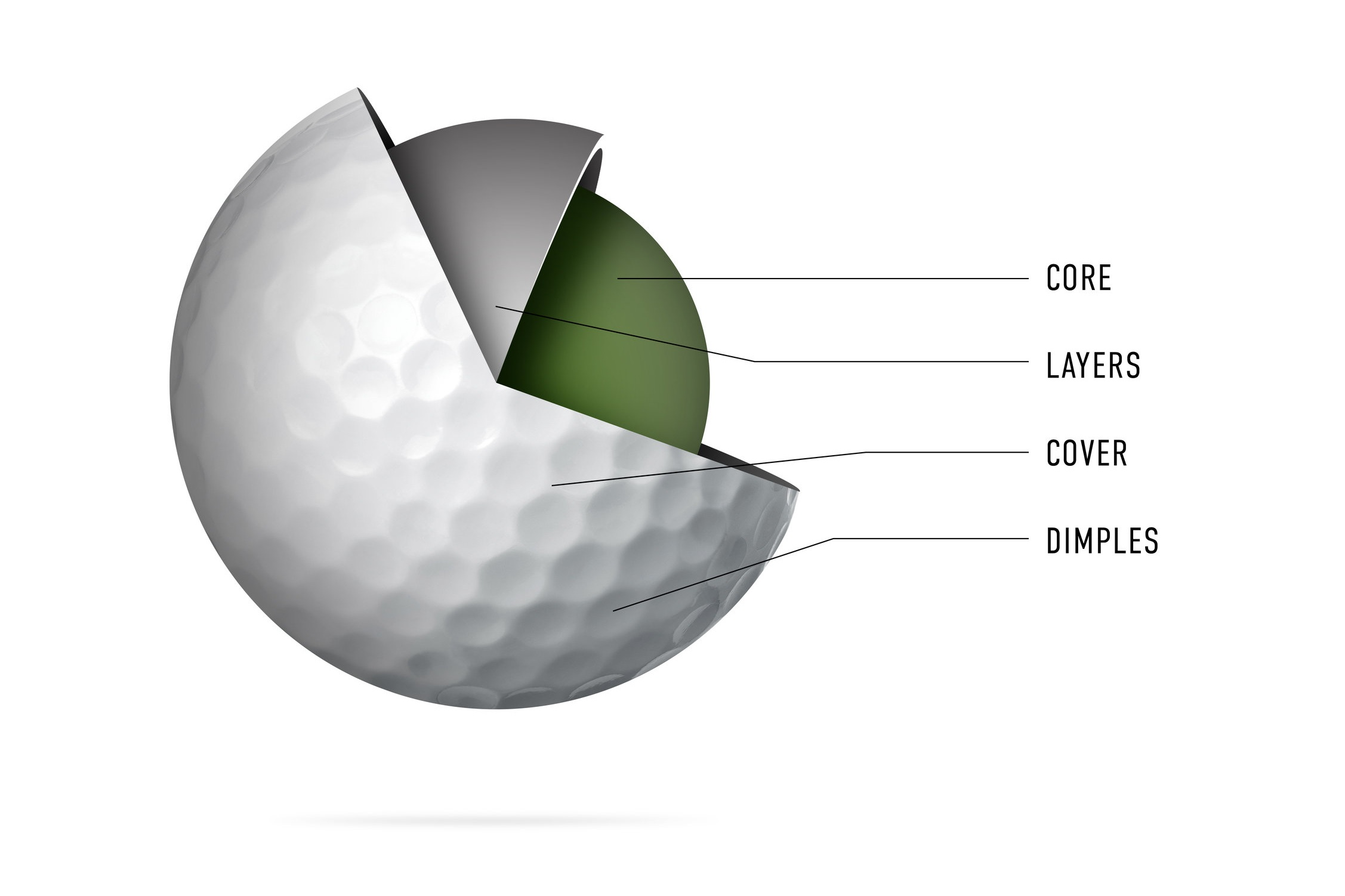 On the Golf Ball: From Core to Cover