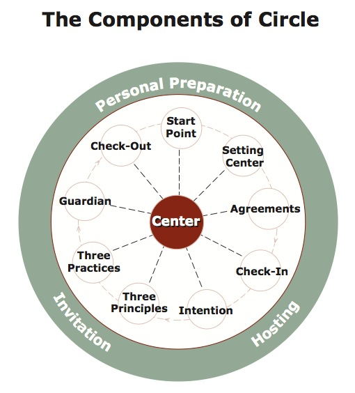 Components of Circle.jpg
