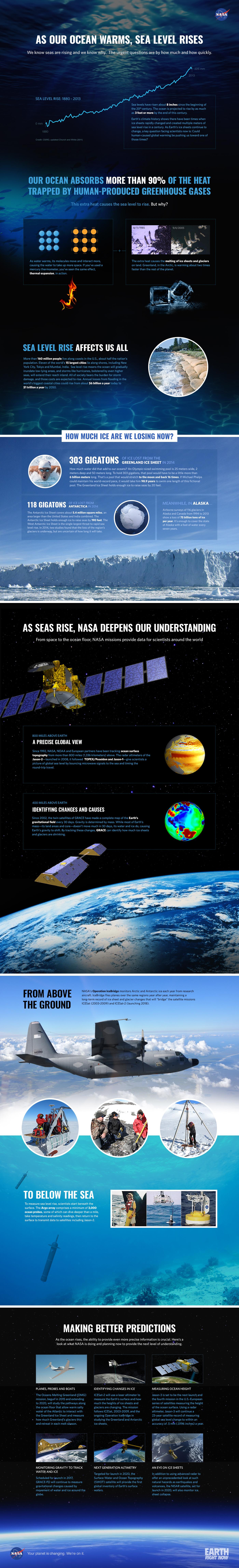 Heimild:  NASA