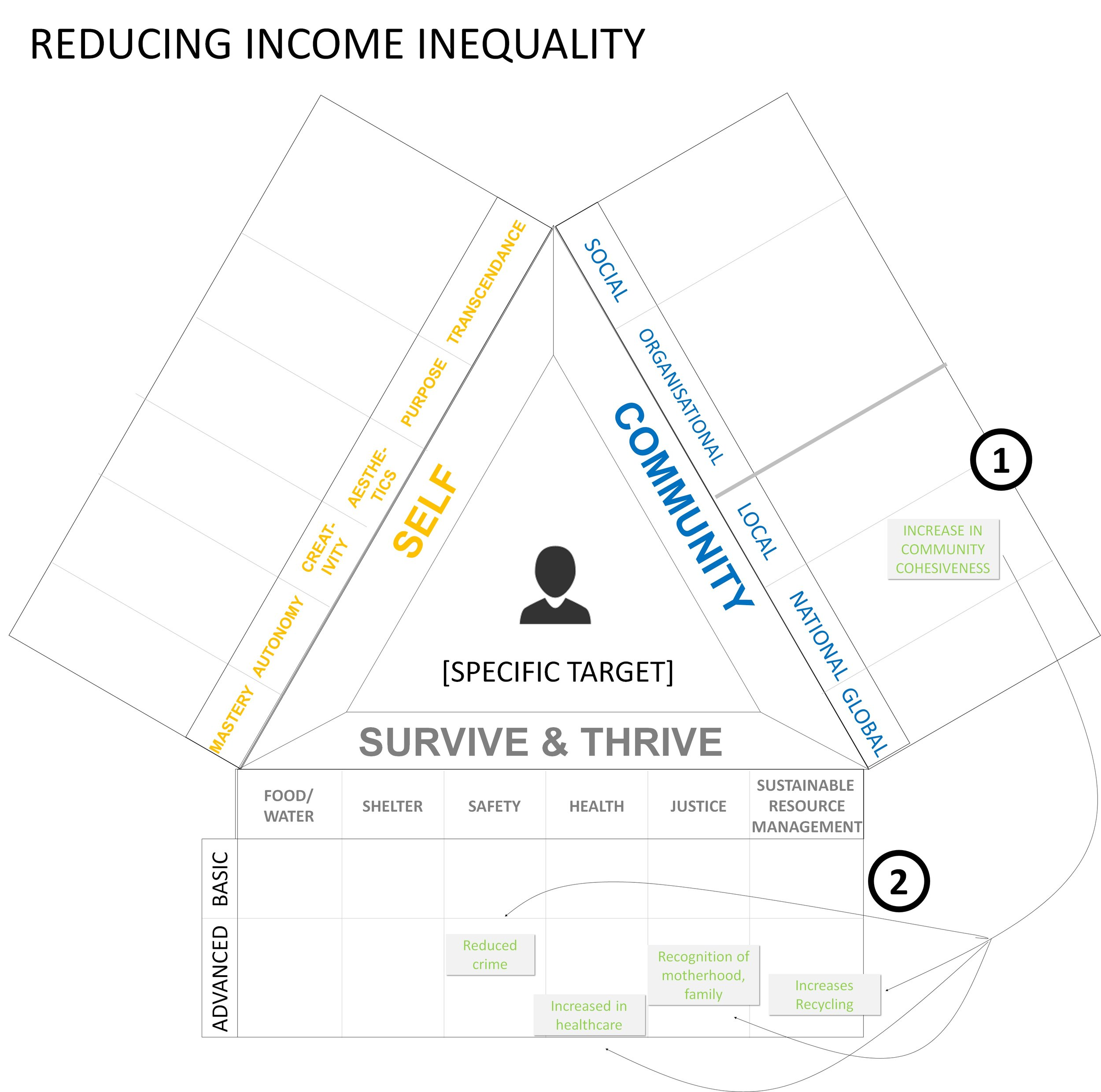 As written about in another  article , the main result of reducing income inequality is to increase community cohesiveness (1), but increased community cohesiveness in turn increases a number of other social aspects in healthcare, safety, social justice, the environment, etc. (2).