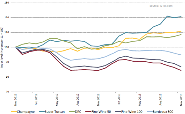 The Liv-ex Fine Wine Indices - 2 year performance
