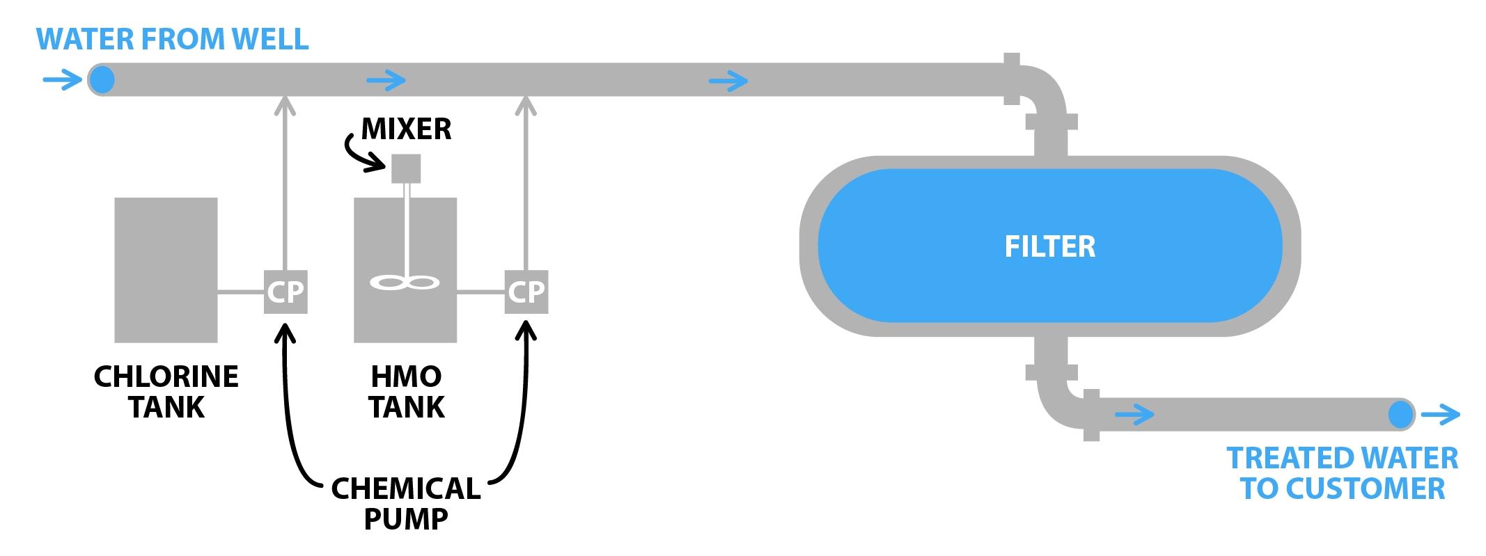 HMO Filtration Diagram Graphic.jpg