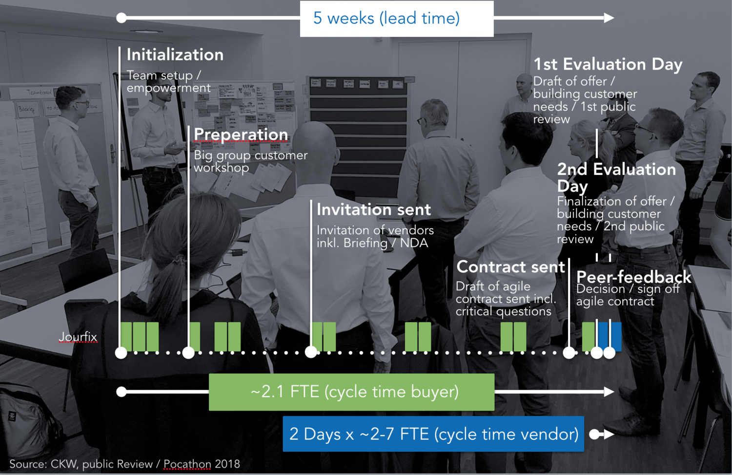 approach-n-timing-ckw-lean-agile-procurement-1.png