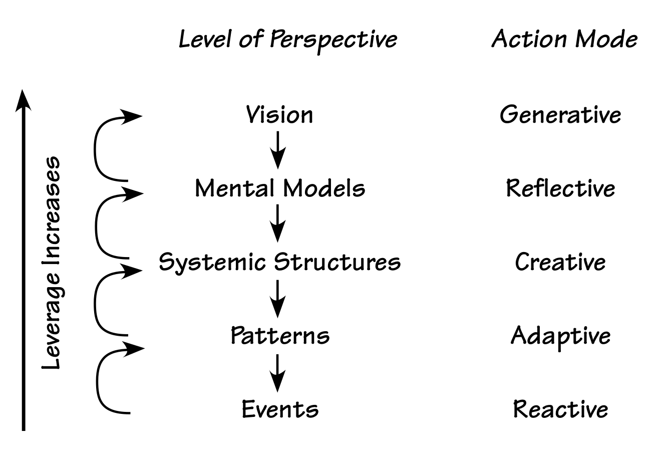 levels-of-perspective.png