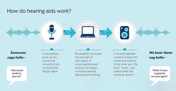 how-do-hearing-aids-work.jpg