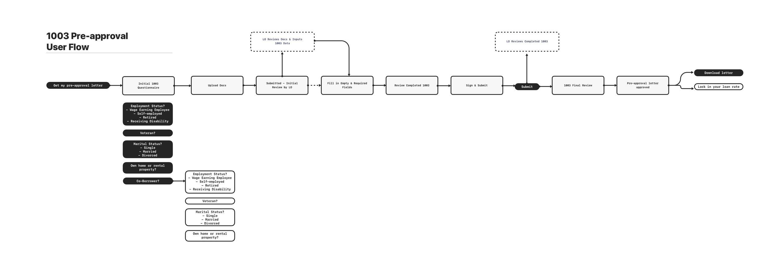 1003 Pre-approval  User Flow.png