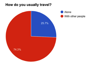 Most people travel with other people.