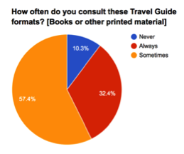 Most people use a travel guide when they travel.