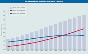 Graph of urban vs rural population 1950-2030