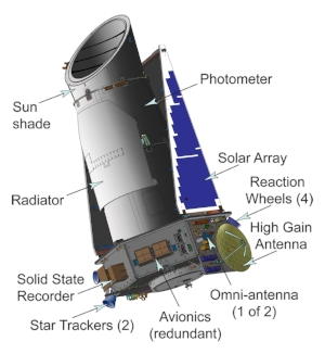 Diagram of NASA's Kepler space telescope,the first agency mission capable of detecting Earth-size planets using the transit method, a photometric technique that measures the minuscule dimming of starlight as a planet passes in front of its host star. (NASA)