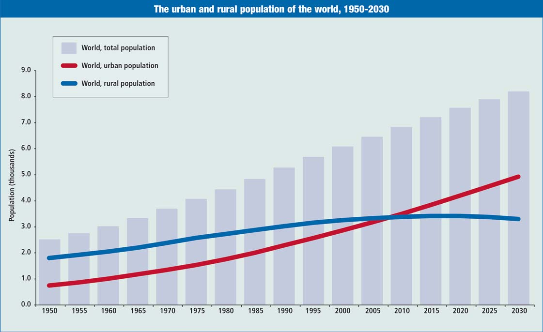 Graph of urban vs rural population 1950-2030