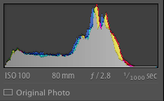 A picture of a balanced histogram