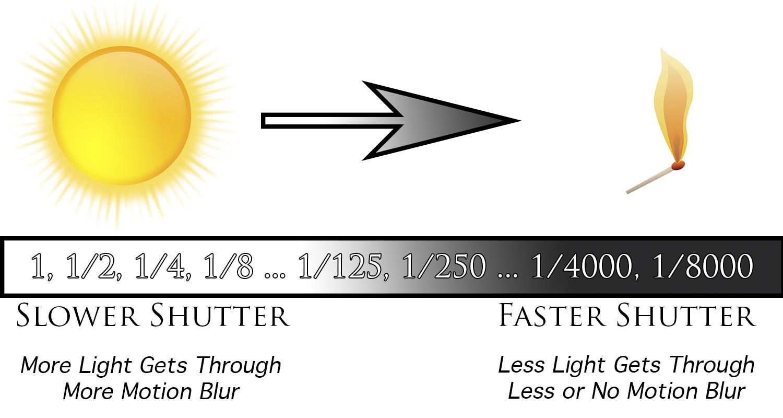 An infographic explaining Shutter Speed